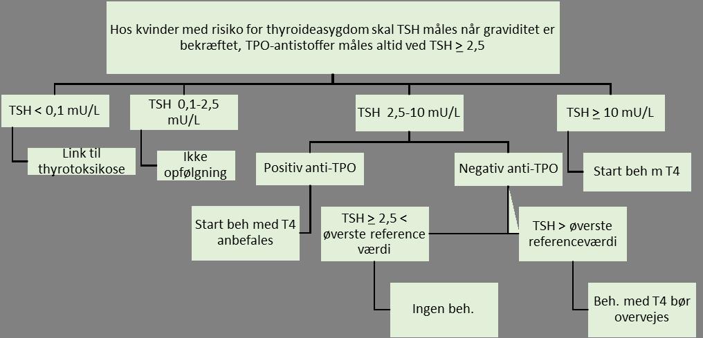 ThyrGravFig1