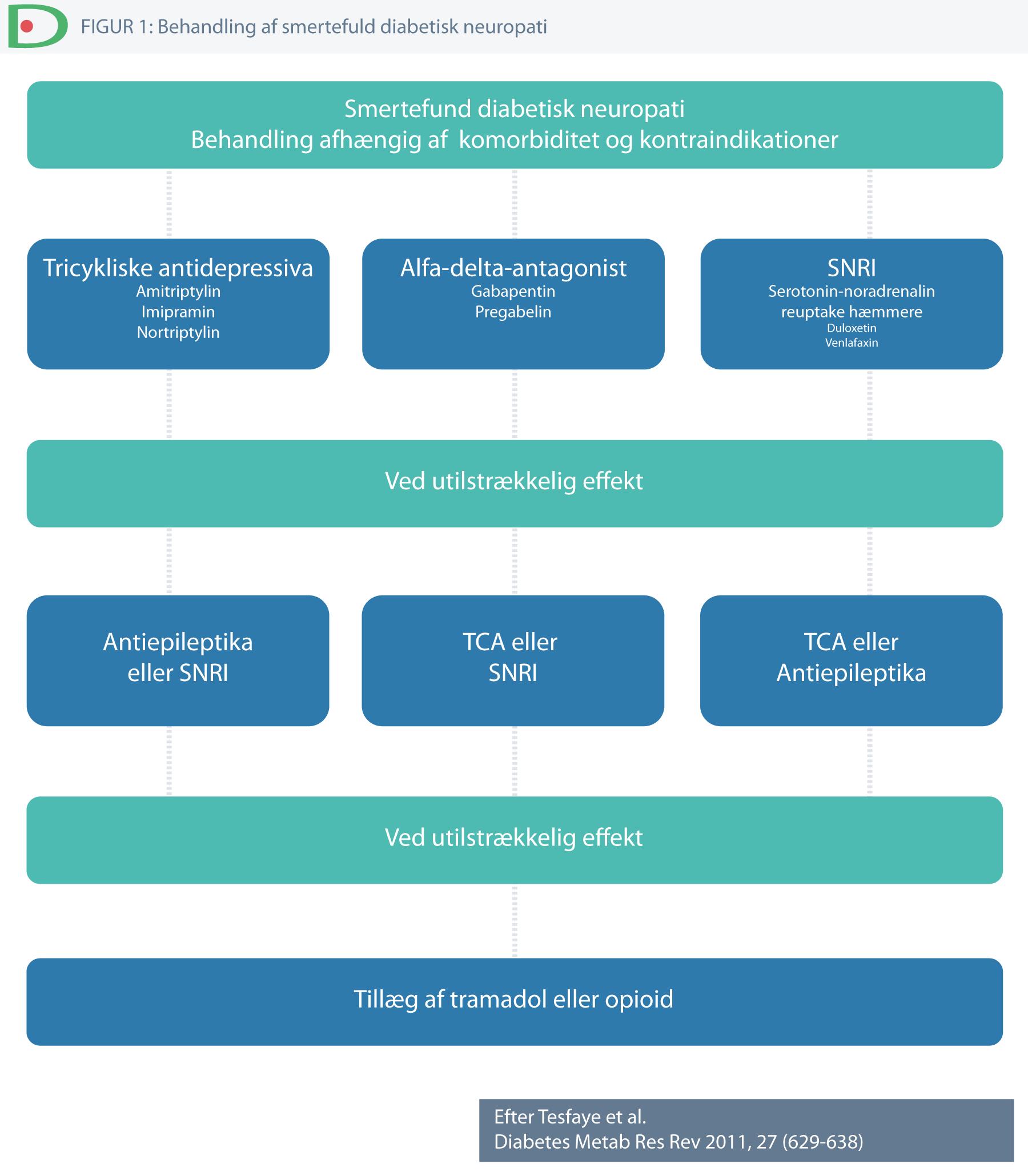 polyneuropati alternativ behandling