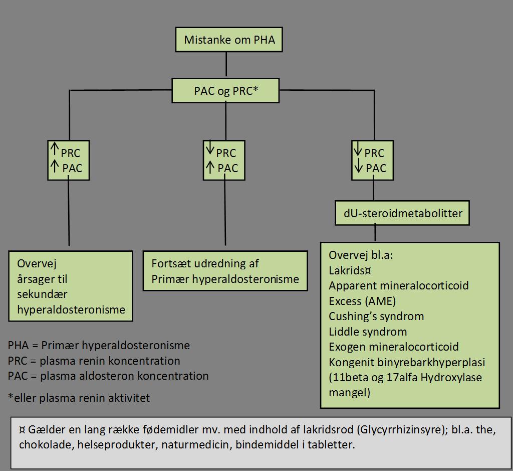 hyperaldo fig1